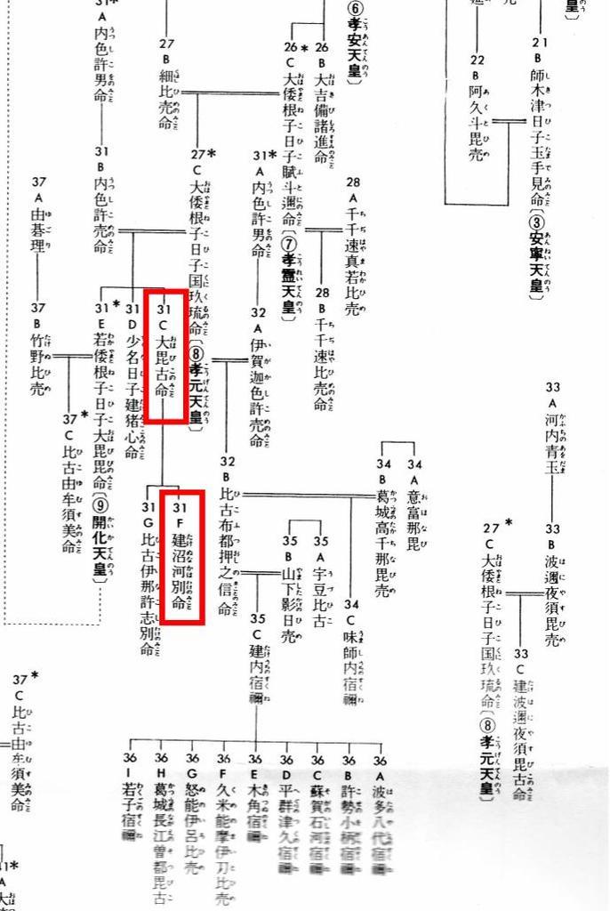 オオビコ系図_